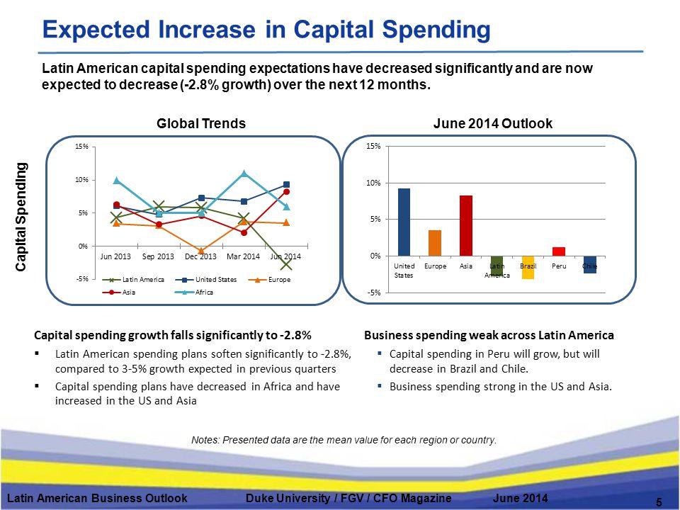 Global Trends Capital Spending June 2014 Outlook Latin American Business Outlook Duke University / FGV / CFO Magazine June 2014 5 Expected Increase in