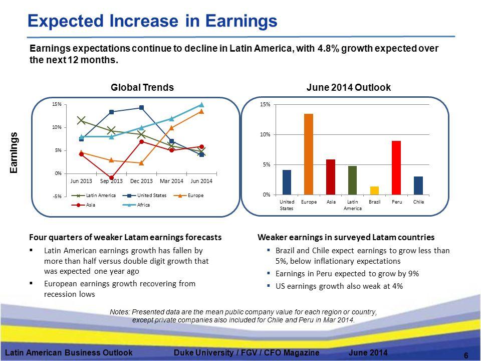 Global TrendsJune 2014 Outlook Latin American Business Outlook Duke University / FGV / CFO Magazine June 2014 6 Expected Increase in Earnings Notes: P