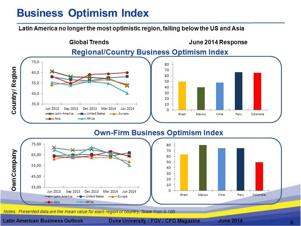 Latin American Business Outlook Duke University / FGV / CFO Magazine June 2014 Business Optimism Index Global Trends Country / Region June 2014 Respon