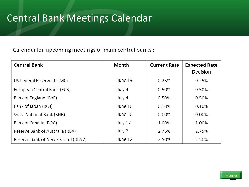 22 Central Bank Meetings Calendar Expected Rate Decision Current Rate MonthCentral Bank 0.25% June 19US Federal Reserve (FOMC) 0.50% July 4European Ce