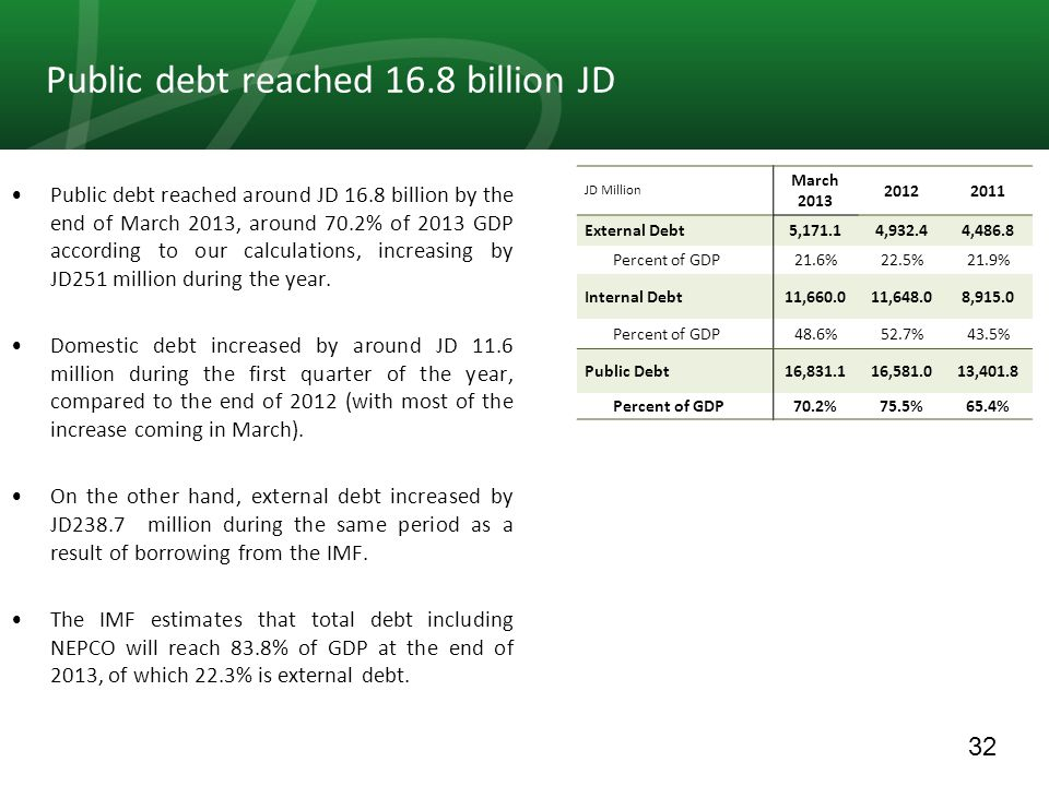 32 Public debt reached 16.8 billion JD Public debt reached around JD 16.8 billion by the end of March 2013, around 70.2% of 2013 GDP according to our