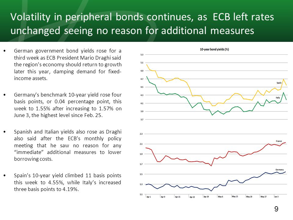 9 Volatility in peripheral bonds continues, as ECB left rates unchanged seeing no reason for additional measures German government bond yields rose for a third week as ECB President Mario Draghi said the region's economy should return to growth later this year, damping demand for fixed- income assets.