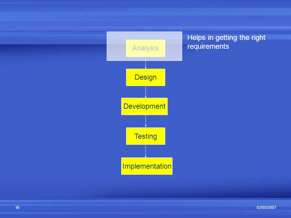 03/05/200716 Analysis Design Development Testing Implementation Helps in getting the right requirements