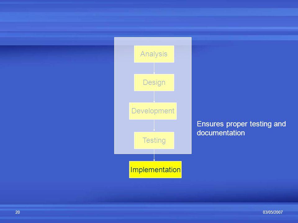 03/05/200720 Analysis Design Development Testing Implementation Ensures proper testing and documentation