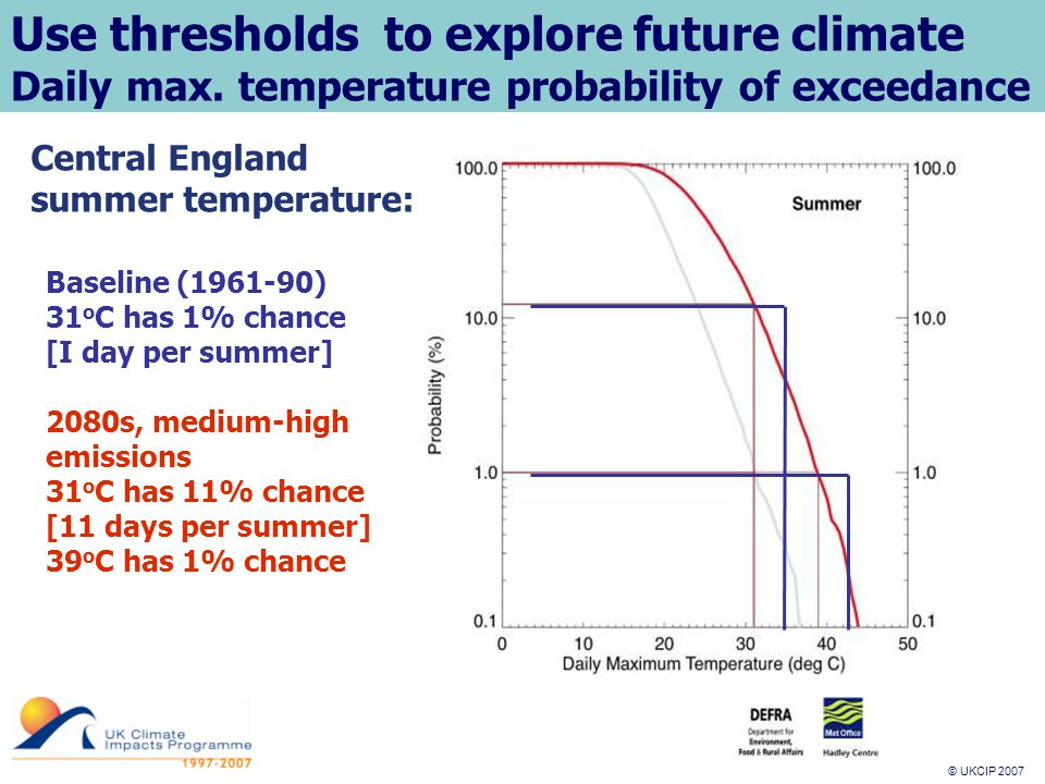 © UKCIP 2007 © UKCIP 2006 Use thresholds to explore future climate Daily max.