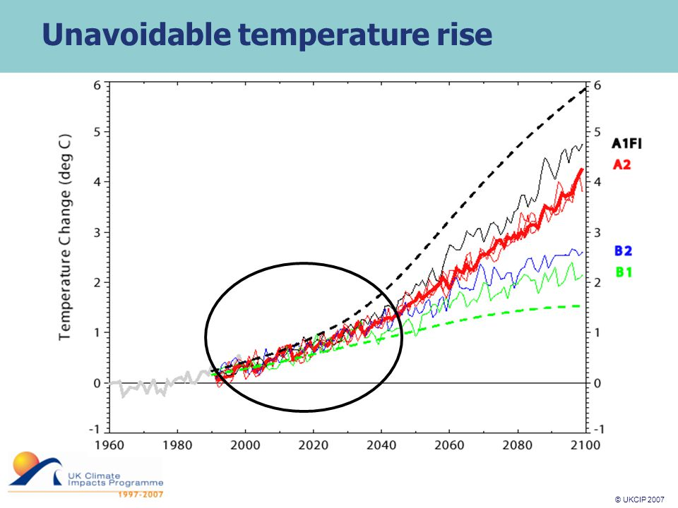 © UKCIP 2007 © UKCIP 2006 Unavoidable temperature rise