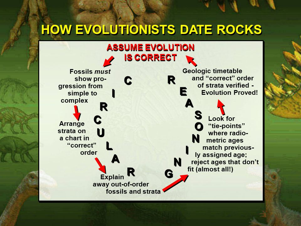 HOW EVOLUTIONISTS DATE ROCKS ASSUME EVOLUTION IS CORRECT ASSUME EVOLUTION IS CORRECT C I R C U L A R C I R C U L A R E A S O N I N G R E A S O N I N G Fossils must show pro- gression from simple to complex Arrange strata on a chart in correct order Explain away out-of-order fossils and strata Look for tie-points where radio- metric ages match previous- ly assigned age; reject ages that don't fit (almost all!) Geologic timetable and correct order of strata verified - Evolution Proved!