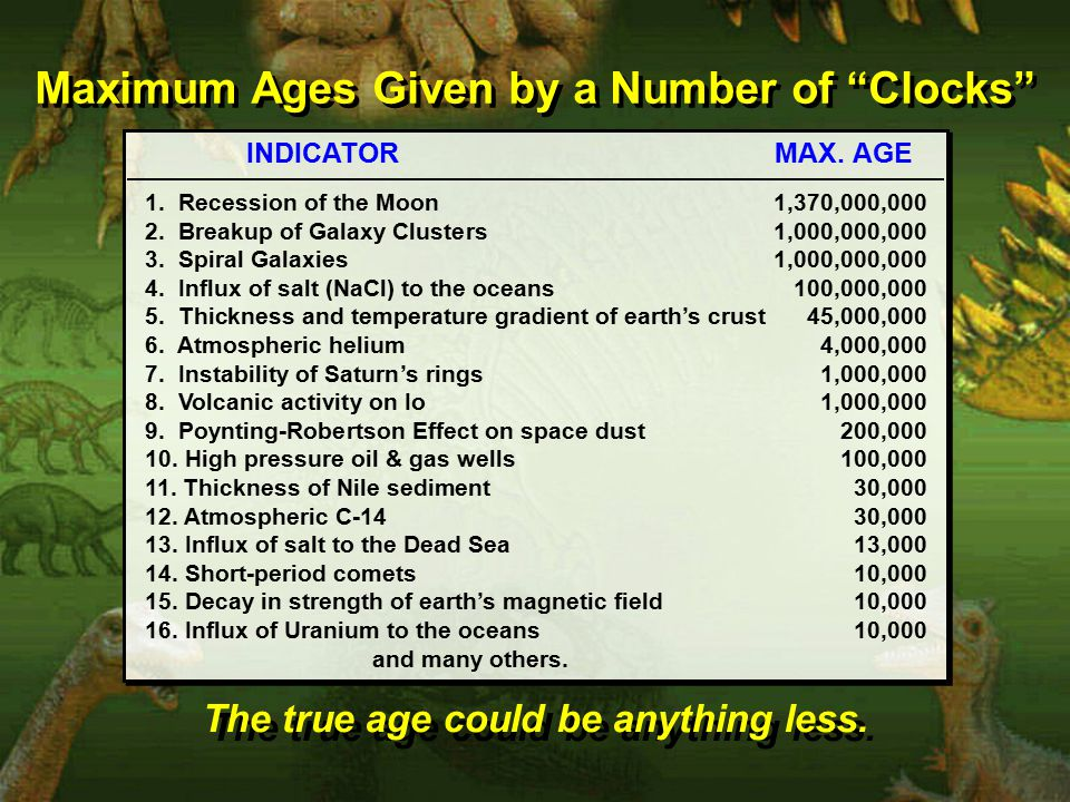 Maximum Ages Given by a Number of Clocks Maximum Ages Given by a Number of Clocks INDICATOR MAX.