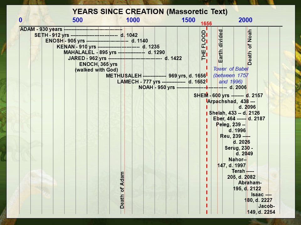 YEARS SINCE CREATION (Massoretic Text) 0 500 1000 1500 2000 ADAM - 930 years ------------------------------------ SETH - 912 yrs ----------------------------- d.