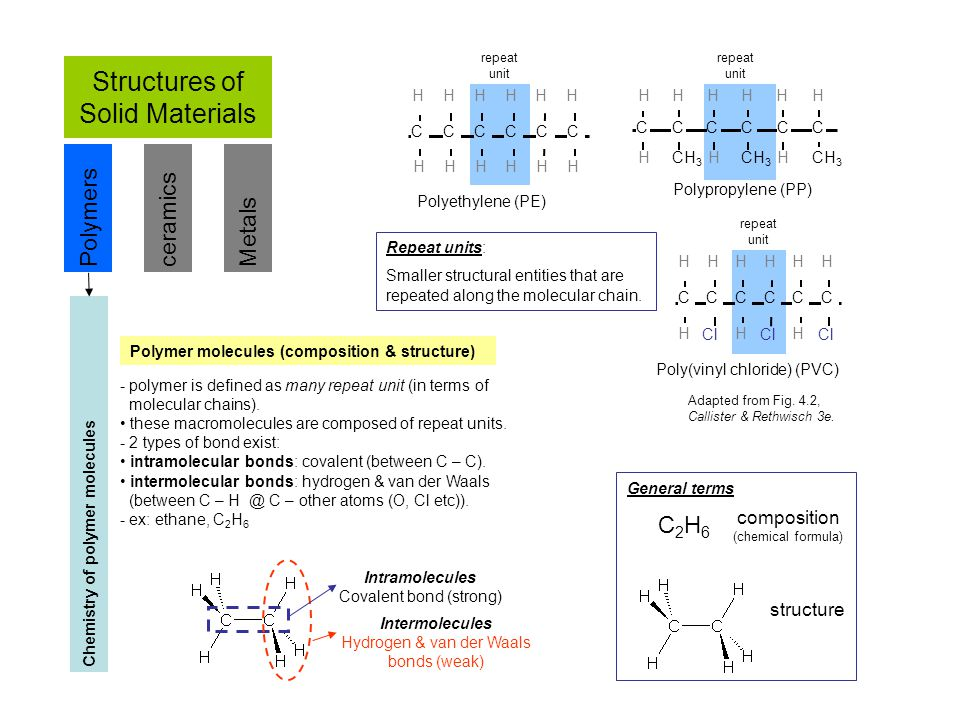 Structures of Solid Materials PolymersceramicsMetals Chemistry of polymer molecules - polymer is defined as many repeat unit (in terms of molecular ch