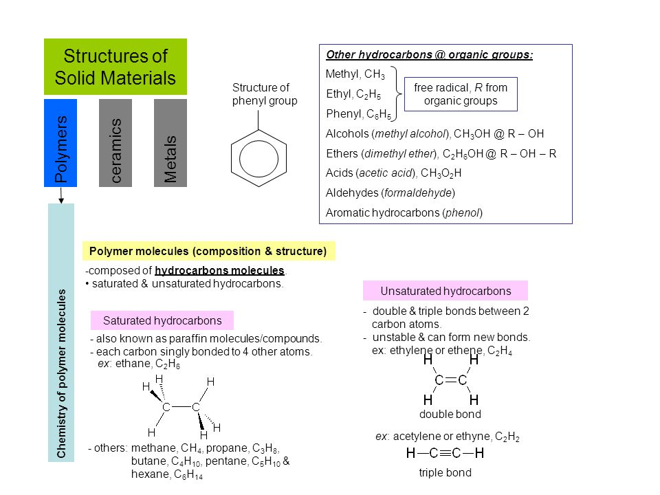 Structures of Solid Materials PolymersceramicsMetals Chemistry of polymer molecules Polymer molecules (composition & structure) -composed of hydrocarb