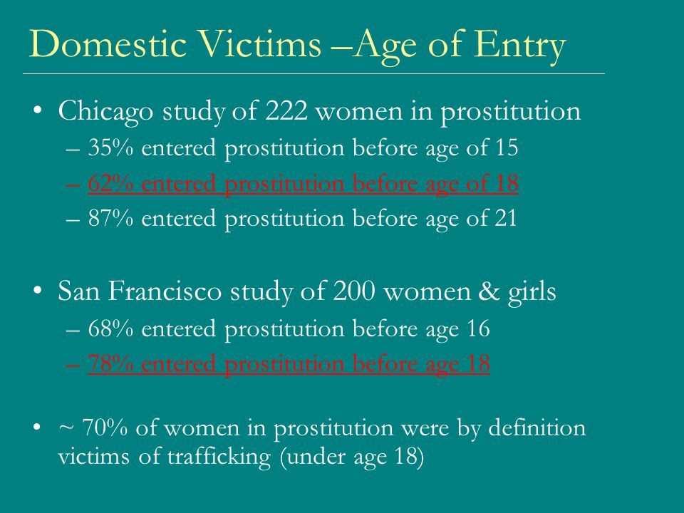 Domestic Victims –Age of Entry Chicago study of 222 women in prostitution –35% entered prostitution before age of 15 –62% entered prostitution before age of 18 –87% entered prostitution before age of 21 San Francisco study of 200 women & girls –68% entered prostitution before age 16 –78% entered prostitution before age 18 ~ 70% of women in prostitution were by definition victims of trafficking (under age 18)