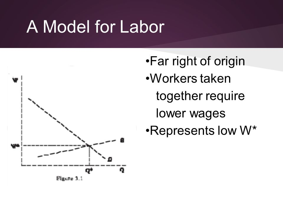 A Model for Labor Far right of origin Workers taken together require lower wages Represents low W*