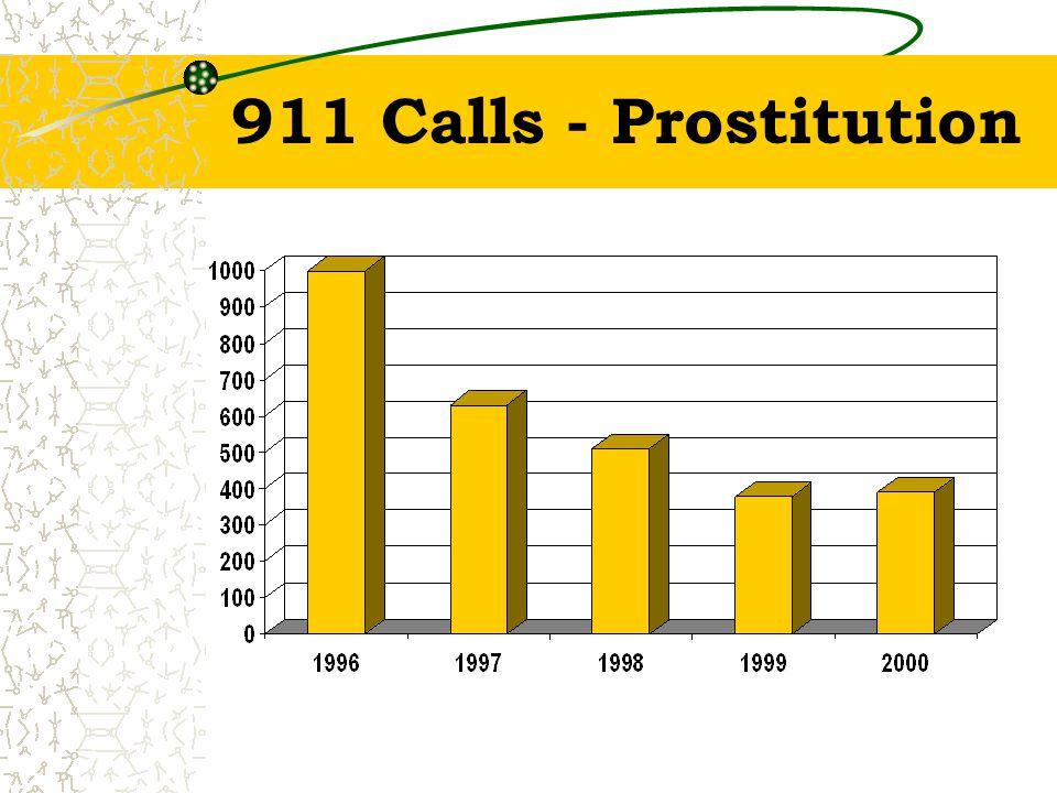 911 Calls - Prostitution