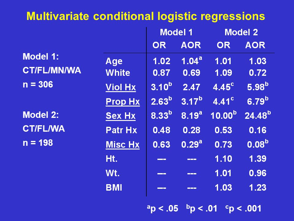 Multivariate conditional logistic regressions Model 1: CT/FL/MN/WA n = 306 Model 2: CT/FL/WA n = 198 a p <.05 b p <.01 c p <.001