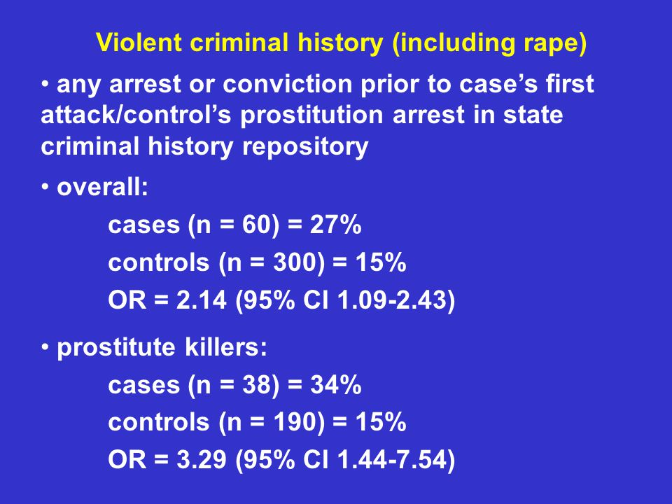Violent criminal history (including rape) any arrest or conviction prior to case's first attack/control's prostitution arrest in state criminal history repository overall: cases (n = 60) = 27% controls (n = 300) = 15% OR = 2.14 (95% CI 1.09-2.43) prostitute killers: cases (n = 38) = 34% controls (n = 190) = 15% OR = 3.29 (95% CI 1.44-7.54)