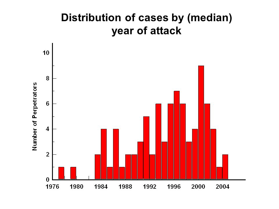 Distribution of cases by (median) year of attack