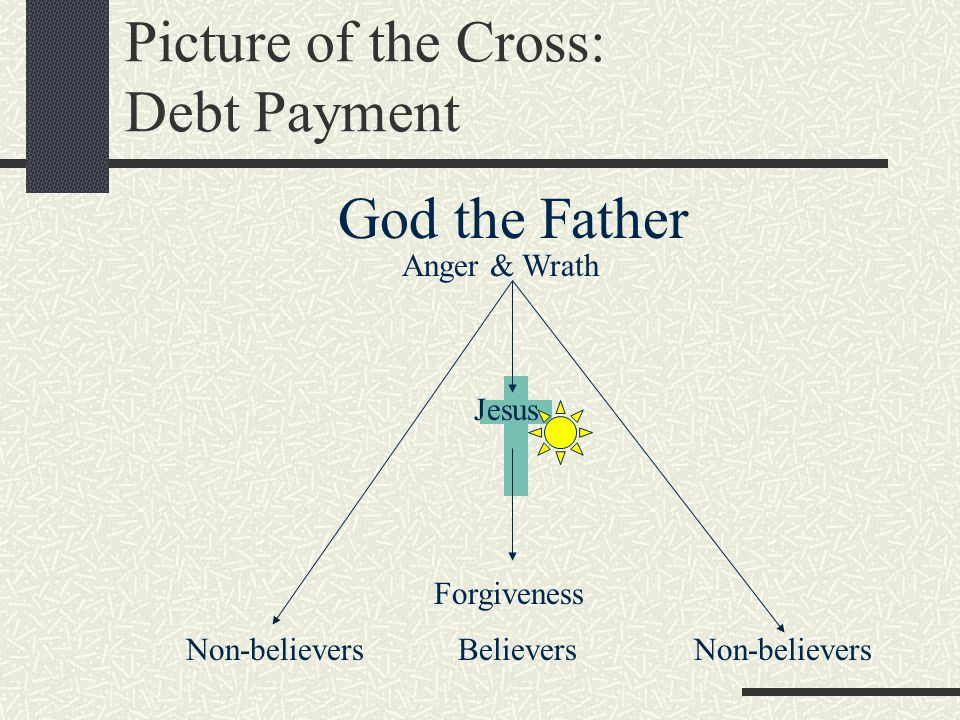 Picture of the Cross: Debt Payment God the Father Jesus Anger & Wrath Believers Forgiveness Non-believers