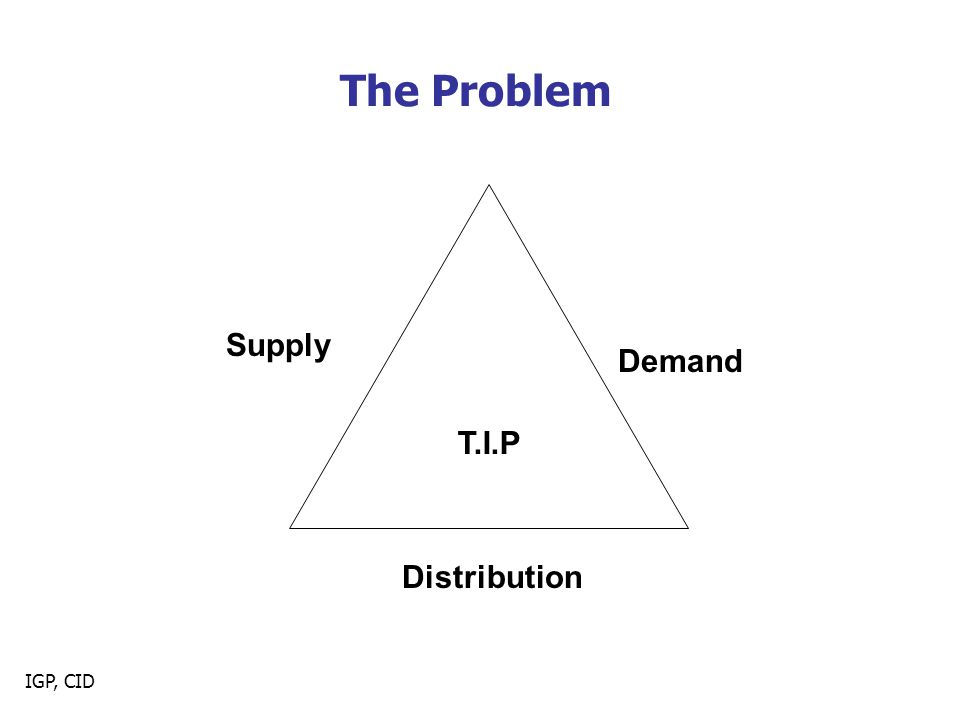 IGP, CID The Problem T.I.P Supply Demand Distribution