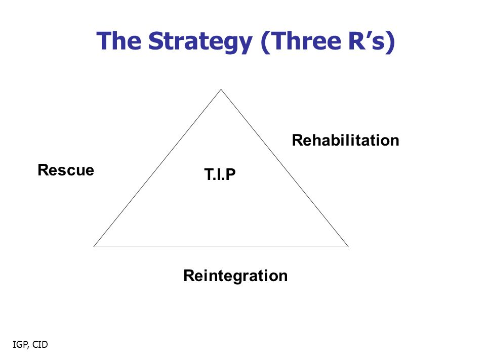 IGP, CID The Strategy (Three R's) Rescue Rehabilitation Reintegration T.I.P