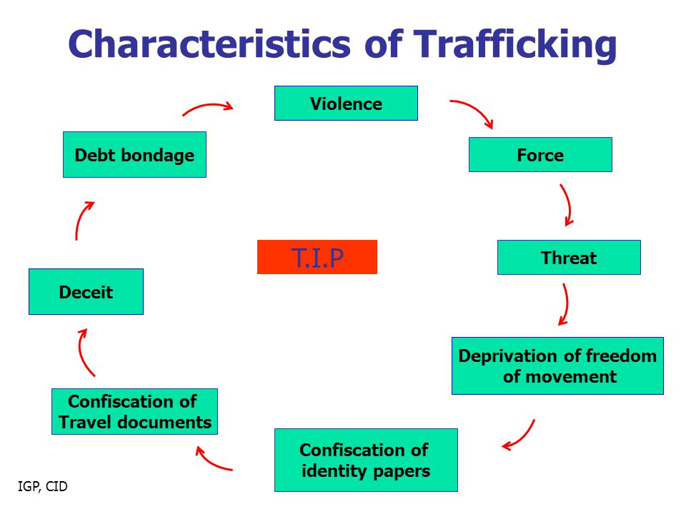 IGP, CID Characteristics of Trafficking Deceit Violence Threat Deprivation of freedom of movement Confiscation of identity papers Confiscation of Travel documents Debt bondage T.I.P Force