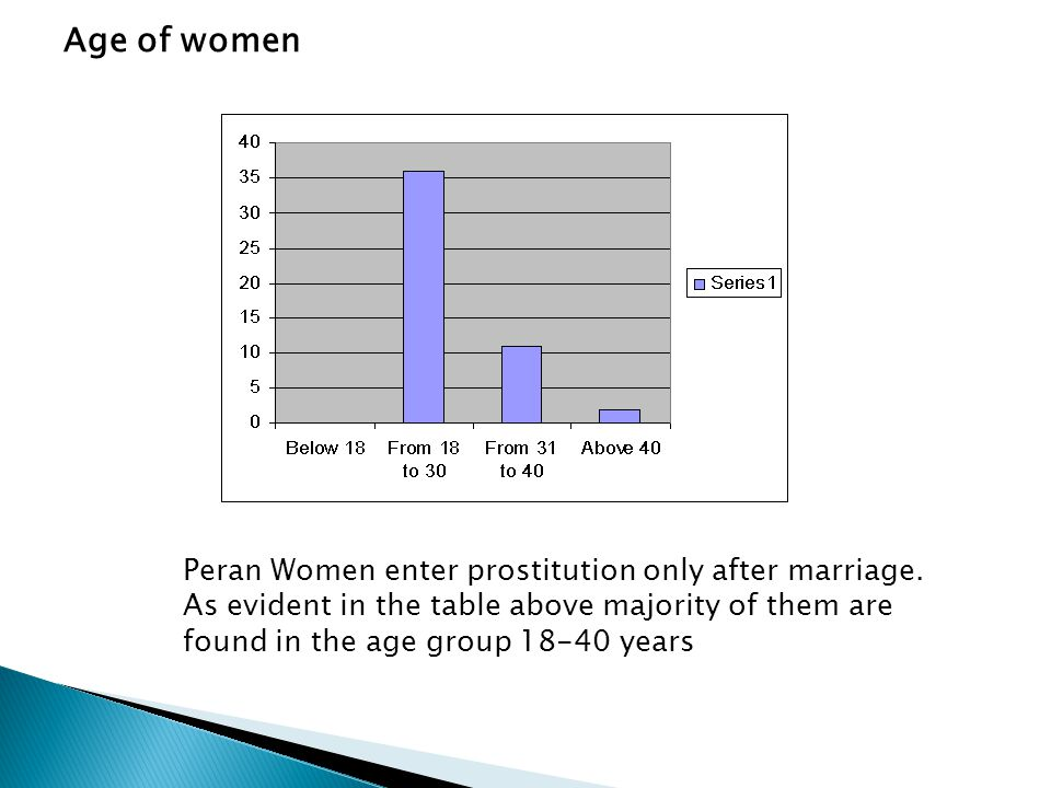 Age of women Peran Women enter prostitution only after marriage.