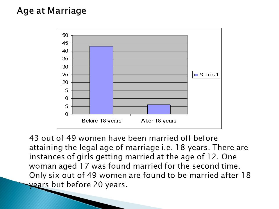 Age at Marriage 43 out of 49 women have been married off before attaining the legal age of marriage i.e. 18 years. There are instances of girls gettin