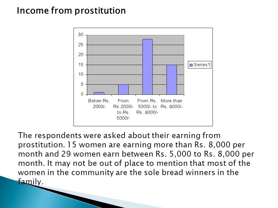 Income from prostitution The respondents were asked about their earning from prostitution. 15 women are earning more than Rs. 8,000 per month and 29 w