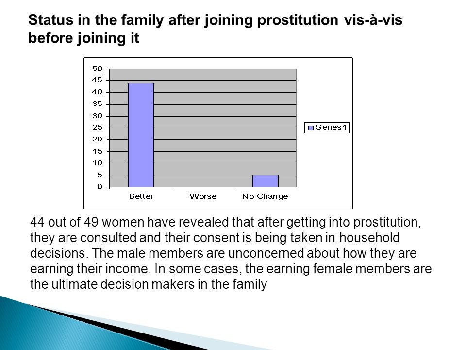 Status in the family after joining prostitution vis-à-vis before joining it 44 out of 49 women have revealed that after getting into prostitution, the