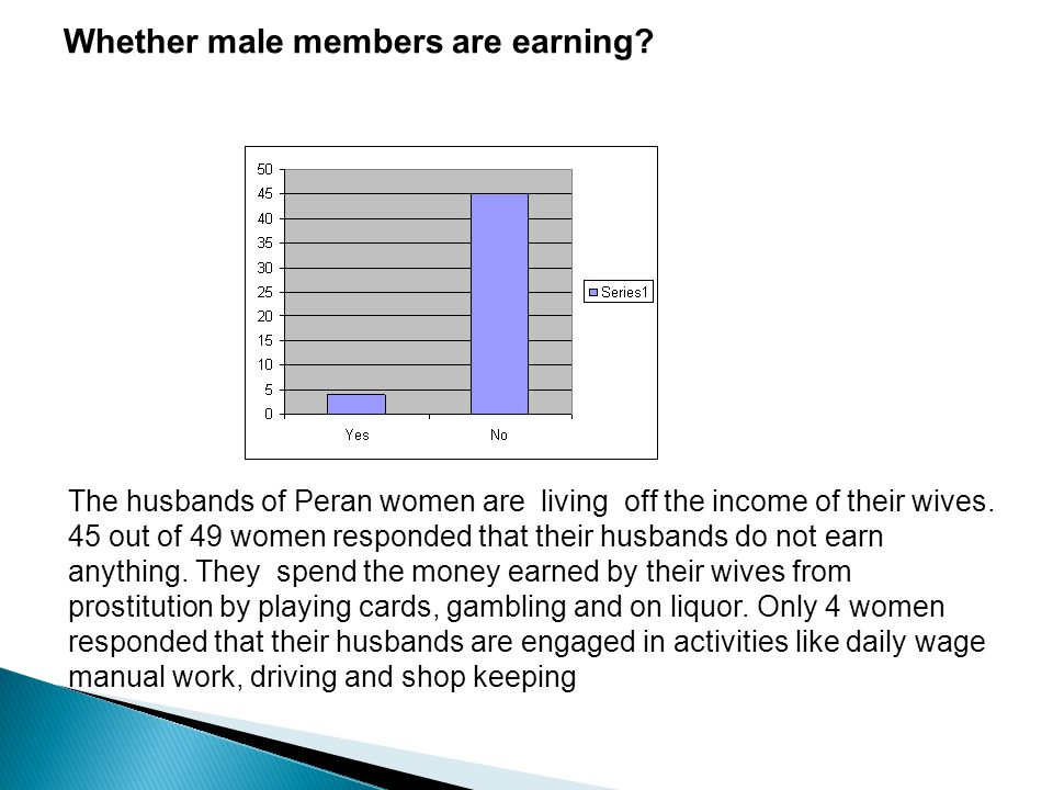Whether male members are earning? The husbands of Peran women are living off the income of their wives. 45 out of 49 women responded that their husban