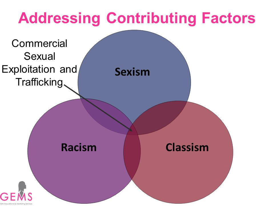 Addressing Contributing Factors Commercial Sexual Exploitation and Trafficking Racism Sexism Classism