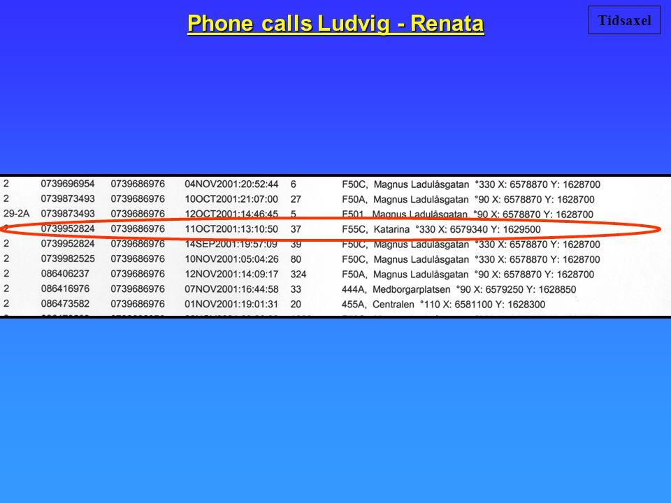 Phone calls Ludvig - Renata Tidsaxel