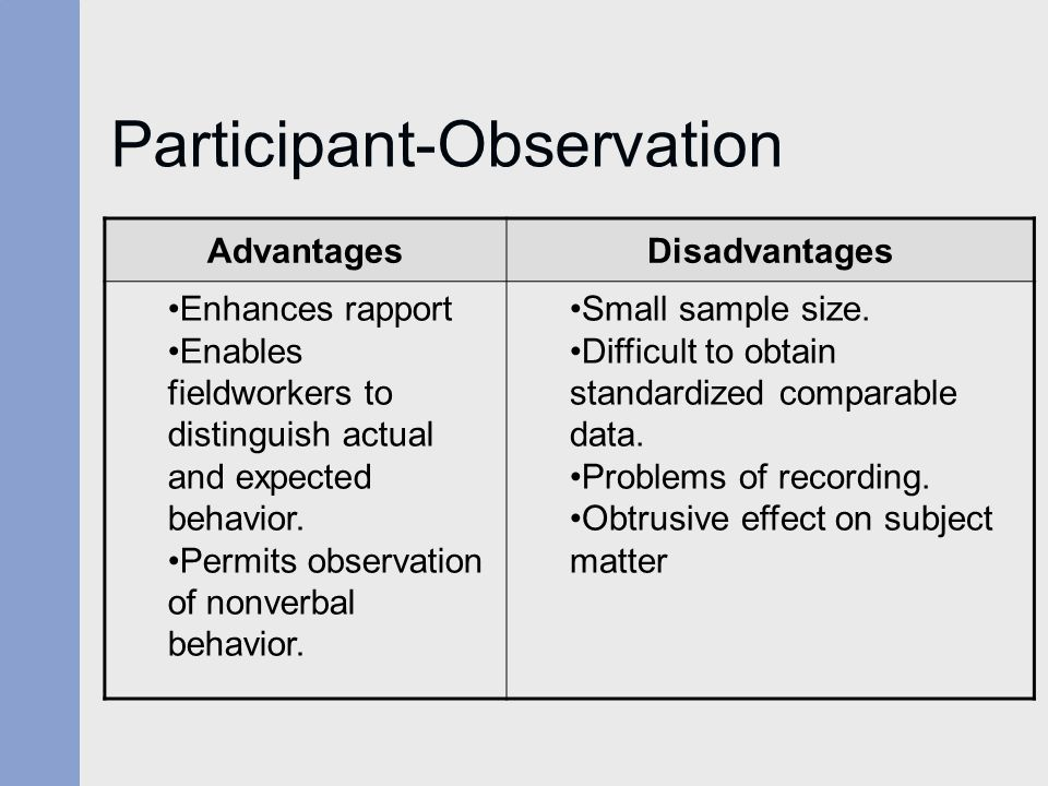 Participant-Observation AdvantagesDisadvantages Enhances rapport Enables fieldworkers to distinguish actual and expected behavior.