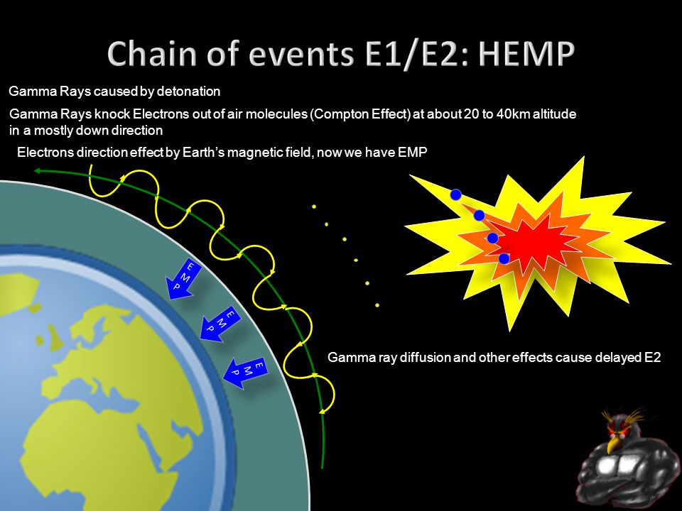 http://Irongeek.com EMPEMP EMPEMP EMPEMP Gamma Rays knock Electrons out of air molecules (Compton Effect) at about 20 to 40km altitude in a mostly down direction Gamma Rays caused by detonation Electrons direction effect by Earth's magnetic field, now we have EMP Gamma ray diffusion and other effects cause delayed E2
