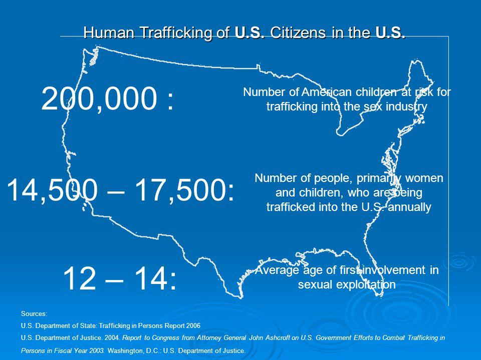 Human Trafficking of U.S. Citizens in the U.S. Sources: U.S.