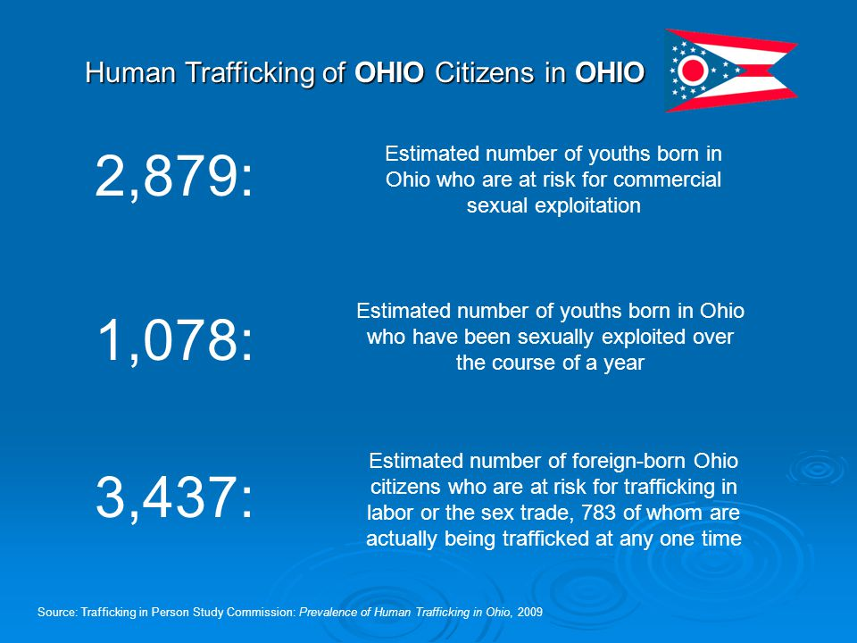 Human Trafficking of OHIO Citizens in OHIO Source: Trafficking in Person Study Commission: Prevalence of Human Trafficking in Ohio, 2009 Estimated num