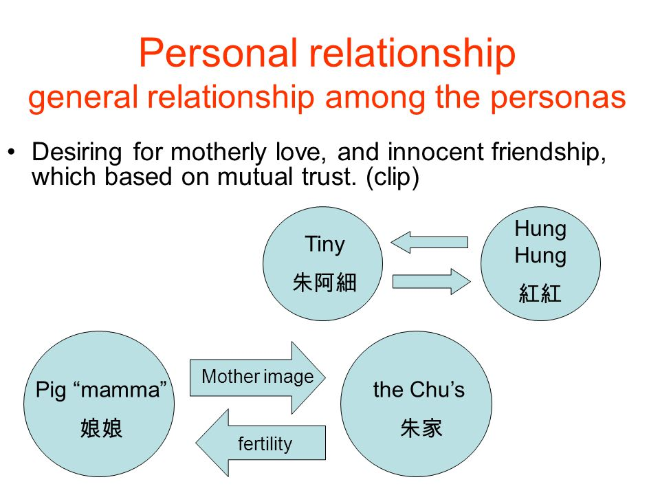 Personal relationship general relationship among the personas Desiring for motherly love, and innocent friendship, which based on mutual trust.