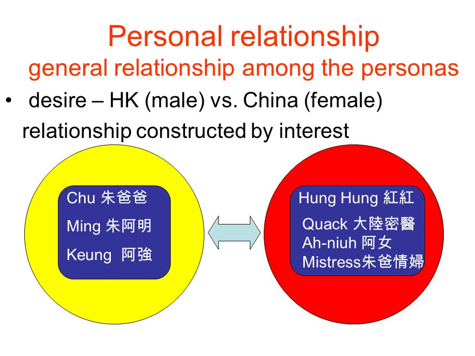 Personal relationship general relationship among the personas desire – HK (male) vs.
