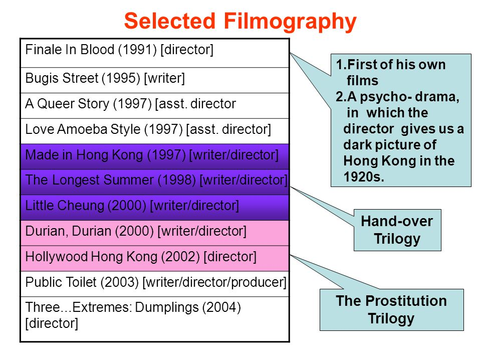 Selected Filmography Finale In Blood (1991) [director] Bugis Street (1995) [writer] A Queer Story (1997) [asst.