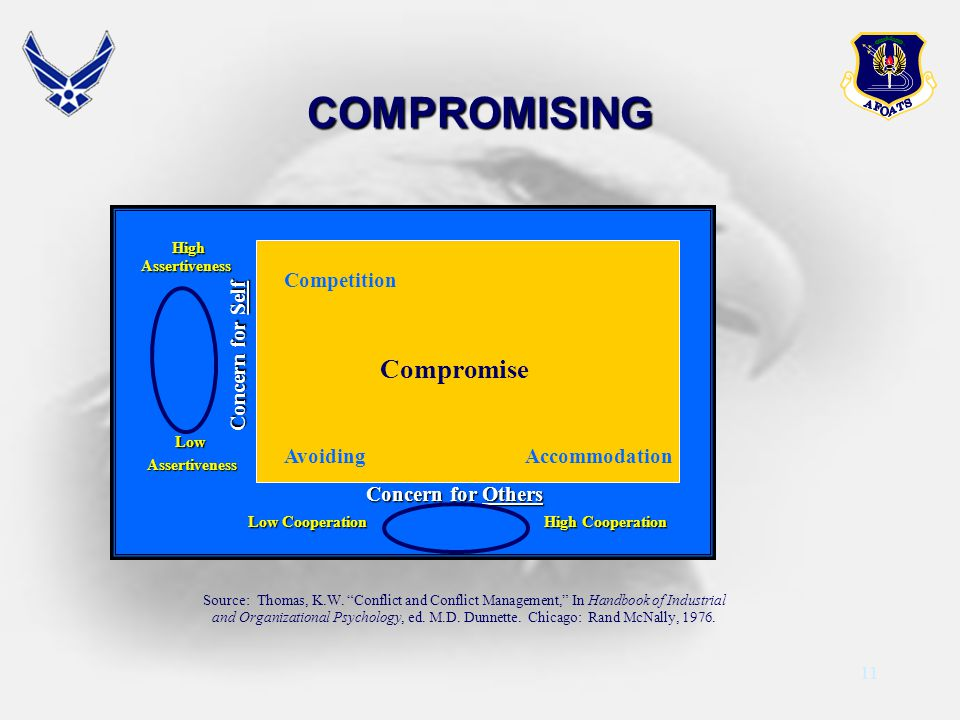 11 Competition Compromise Avoiding Accommodation High HighAssertiveness Concern for Self Low LowAssertiveness Low Cooperation High Cooperation Concern for Others Concern for Others Source: Thomas, K.W.