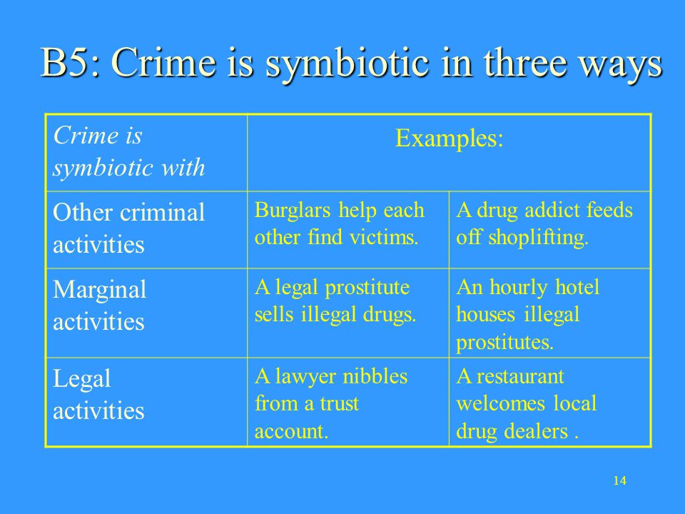 14 B5: Crime is symbiotic in three ways Crime is symbiotic with Examples: Other criminal activities Burglars help each other find victims.
