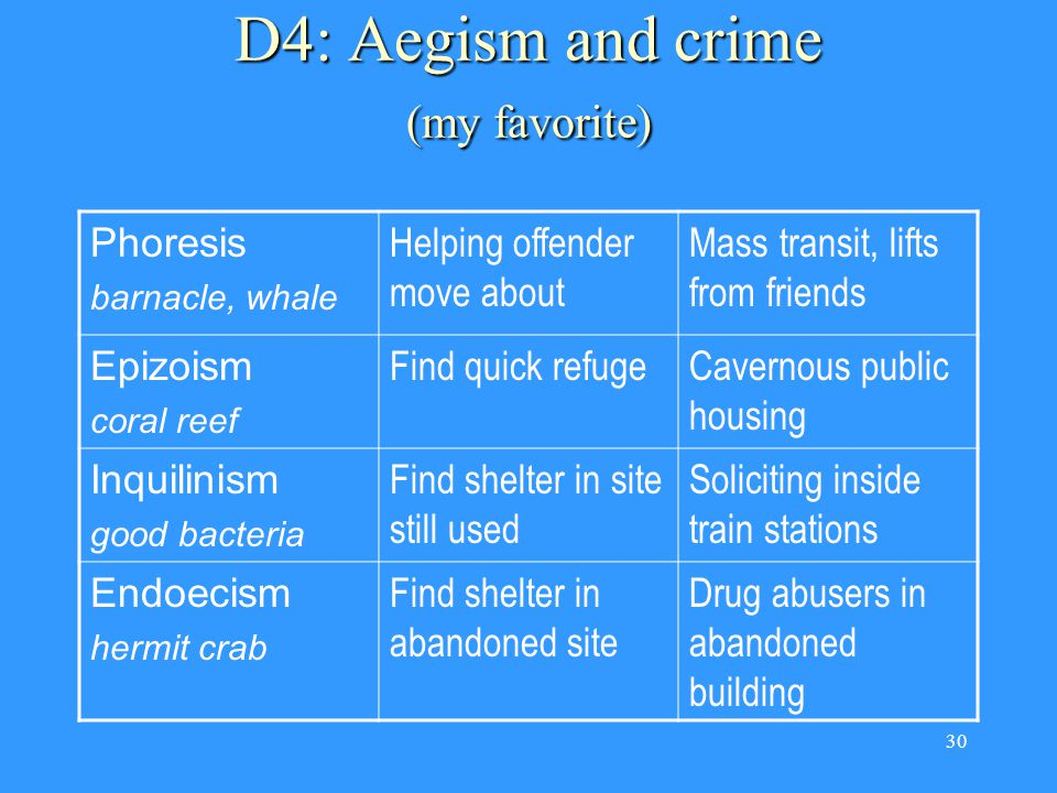 30 D4: Aegism and crime (my favorite) Phoresis barnacle, whale Helping offender move about Mass transit, lifts from friends Epizoism coral reef Find quick refugeCavernous public housing Inquilinism good bacteria Find shelter in site still used Soliciting inside train stations Endoecism hermit crab Find shelter in abandoned site Drug abusers in abandoned building