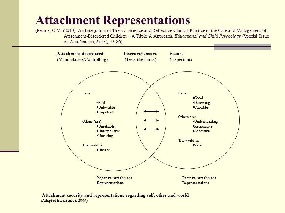 Attachment Representations (Pearce, C.M. (2010).