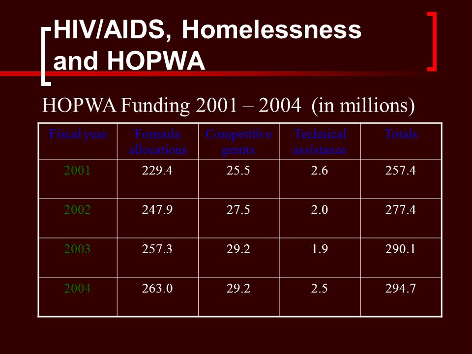 HIV/AIDS, Homelessness and HOPWA Fiscal yearFormula allocations Competitive grants Technical assistance Totals 2001229.425.52.6257.4 2002247.927.52.0277.4 2003257.329.21.9290.1 2004263.029.22.5294.7 HOPWA Funding 2001 – 2004 (in millions)