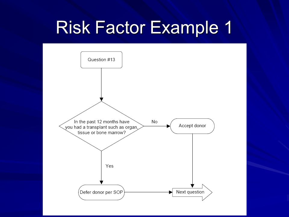Risk Factor Example 2 Travel to Malarial Area