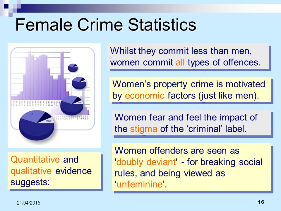 16 21/04/2015 Female Crime Statistics Whilst they commit less than men, women commit all types of offences. Women's property crime is motivated by eco