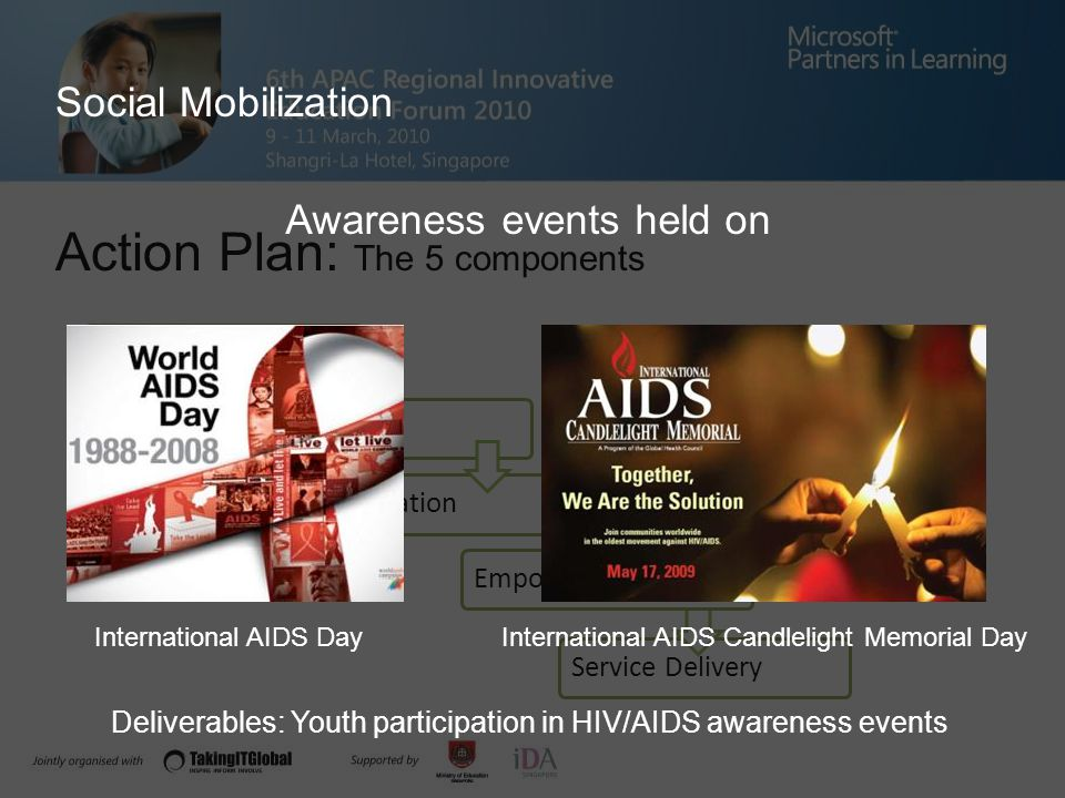 Action Plan: The 5 components Policy Advocacy Capacity Building Social Mobilization Service DeliveryEmpowerment Awareness events held on International AIDS Candlelight Memorial DayInternational AIDS Day Social Mobilization Deliverables: Youth participation in HIV/AIDS awareness events