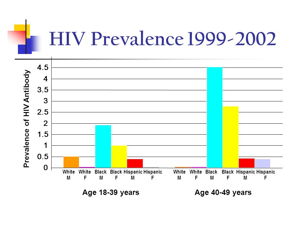 HIV/AIDS by Transmission Category 33 States, 2001–2004 MSM 61% IDU 16% Heterosexual 17% MSM/IDU 5% Other 1% Males (n ≈ 112,000) Females (n ≈ 45,000) Heterosexual 76% IDU 21% Other 3%