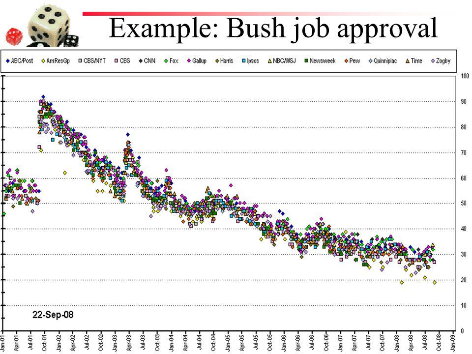 Example: Bush job approval