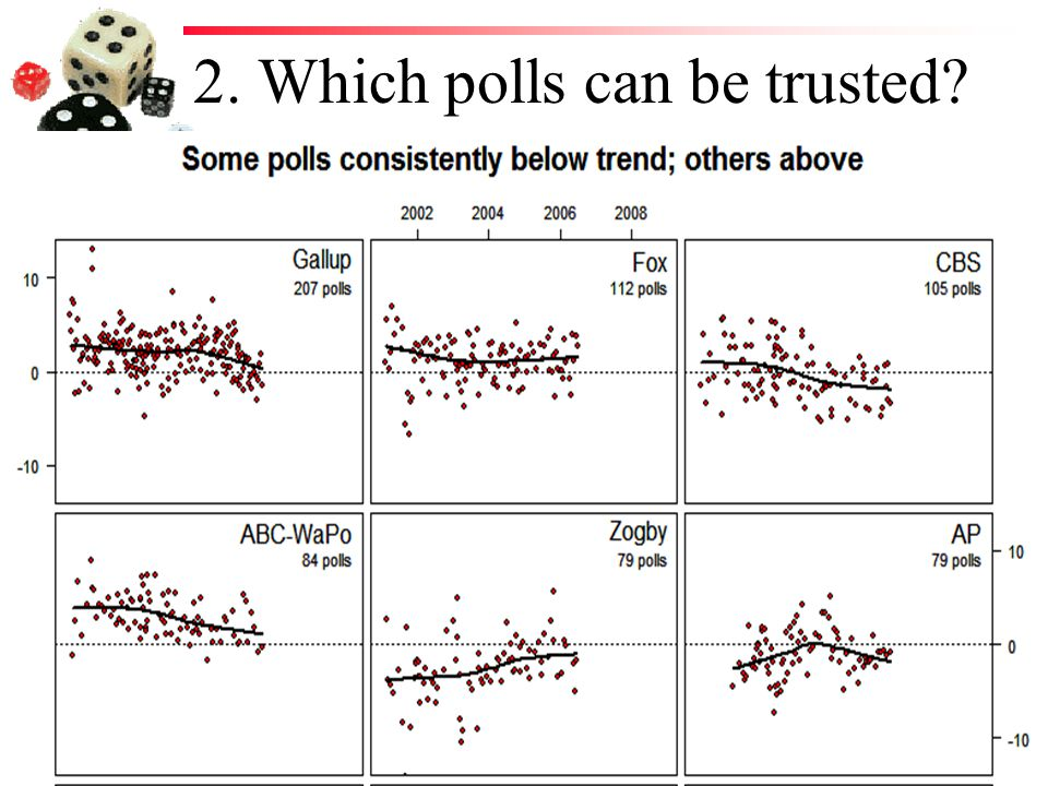 2. Which polls can be trusted